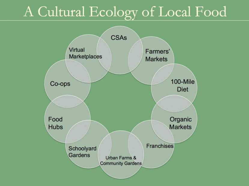 Don't Mono-crop the Movement: Toward a Cultural Ecology of Local Food | B.R. Cohen